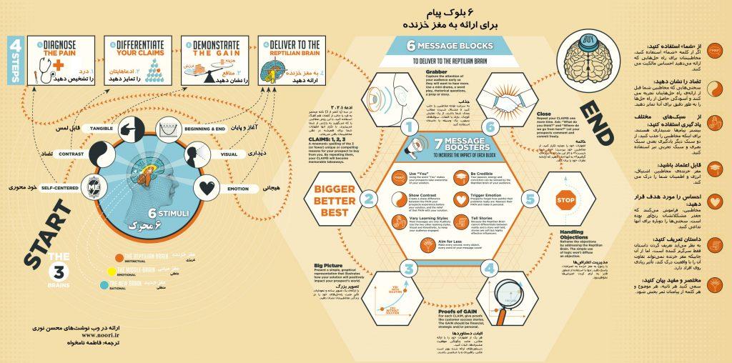 اینفوگرافی نورومارکتینگ ترجمه فارسی - نقشه عصبی Neuro map